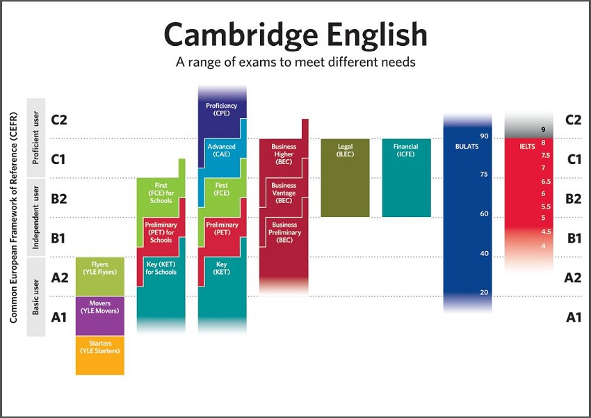 Niveau de langue tests Cambridge English