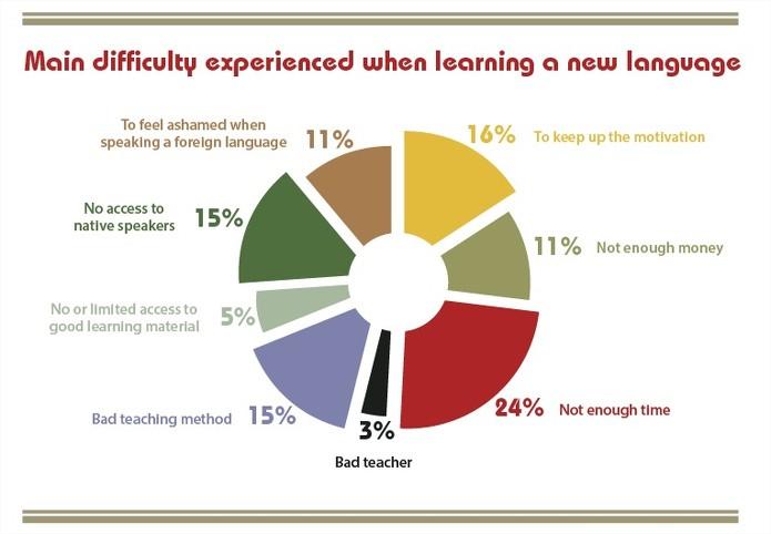 [Infographie] Les freins à l'apprentissage de l'anglais
