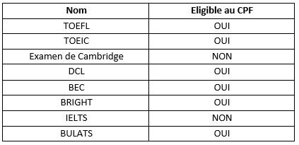 Examen et test d-anglais eligibles au CPF