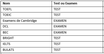 Tableau test ou examen d-anglais-